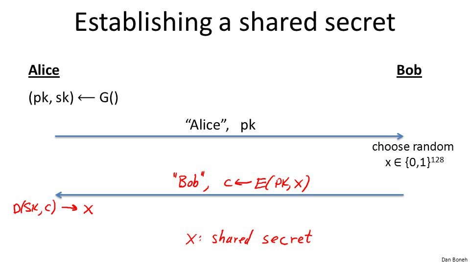 Dan Boneh Establishing a shared secret AliceBob (pk, sk) G() Alice , pk choose random x ∈ {0,1} 128