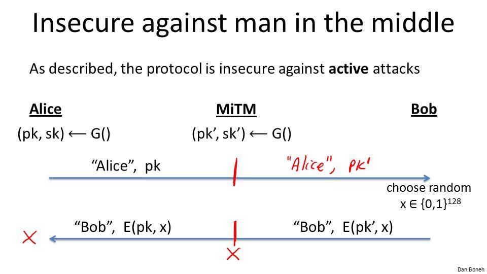 Dan Boneh Insecure against man in the middle As described, the protocol is insecure against active attacks AliceBob MiTM (pk, sk) G() Alice , pk (pk', sk') G() choose random x ∈ {0,1} 128 Bob , E(pk', x) Bob , E(pk, x)