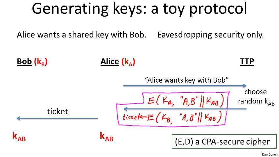 Dan Boneh Generating keys: a toy protocol Alice wants a shared key with Bob.