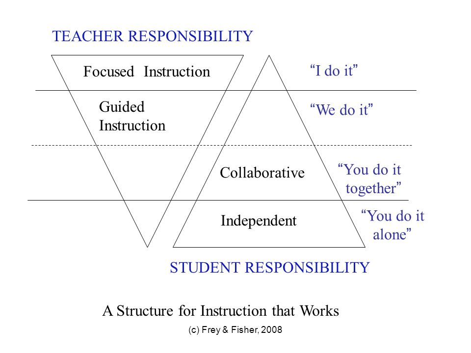 (c) Frey & Fisher, 2008 In some classrooms … TEACHER RESPONSIBILITY STUDENT RESPONSIBILITY I do it Independent You do it alone Focused Instruction