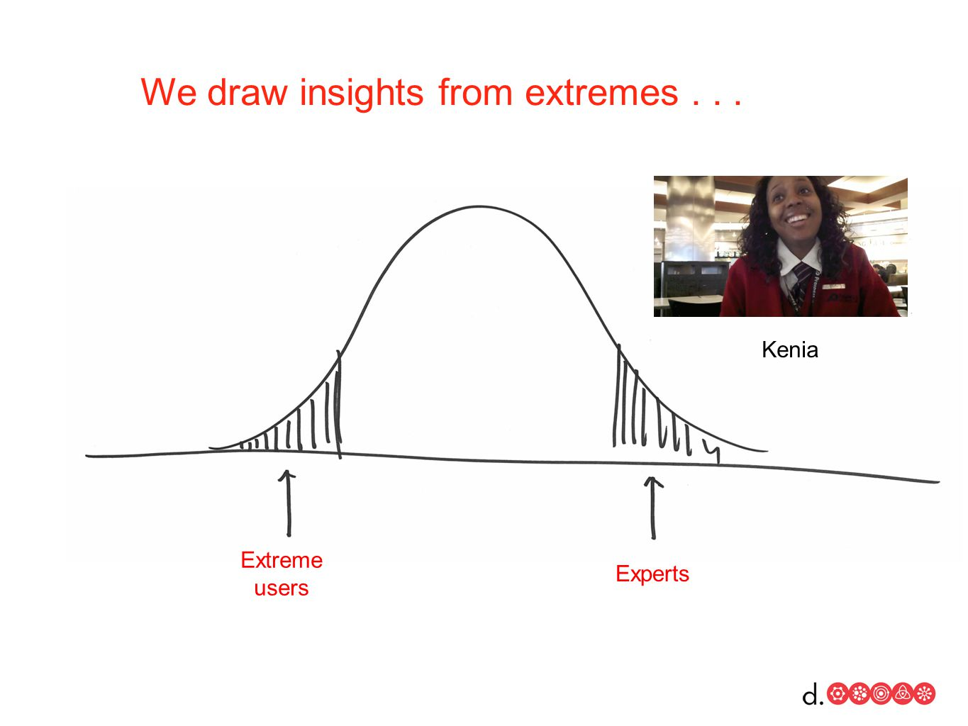 Extreme users Experts Kenia We draw insights from extremes...