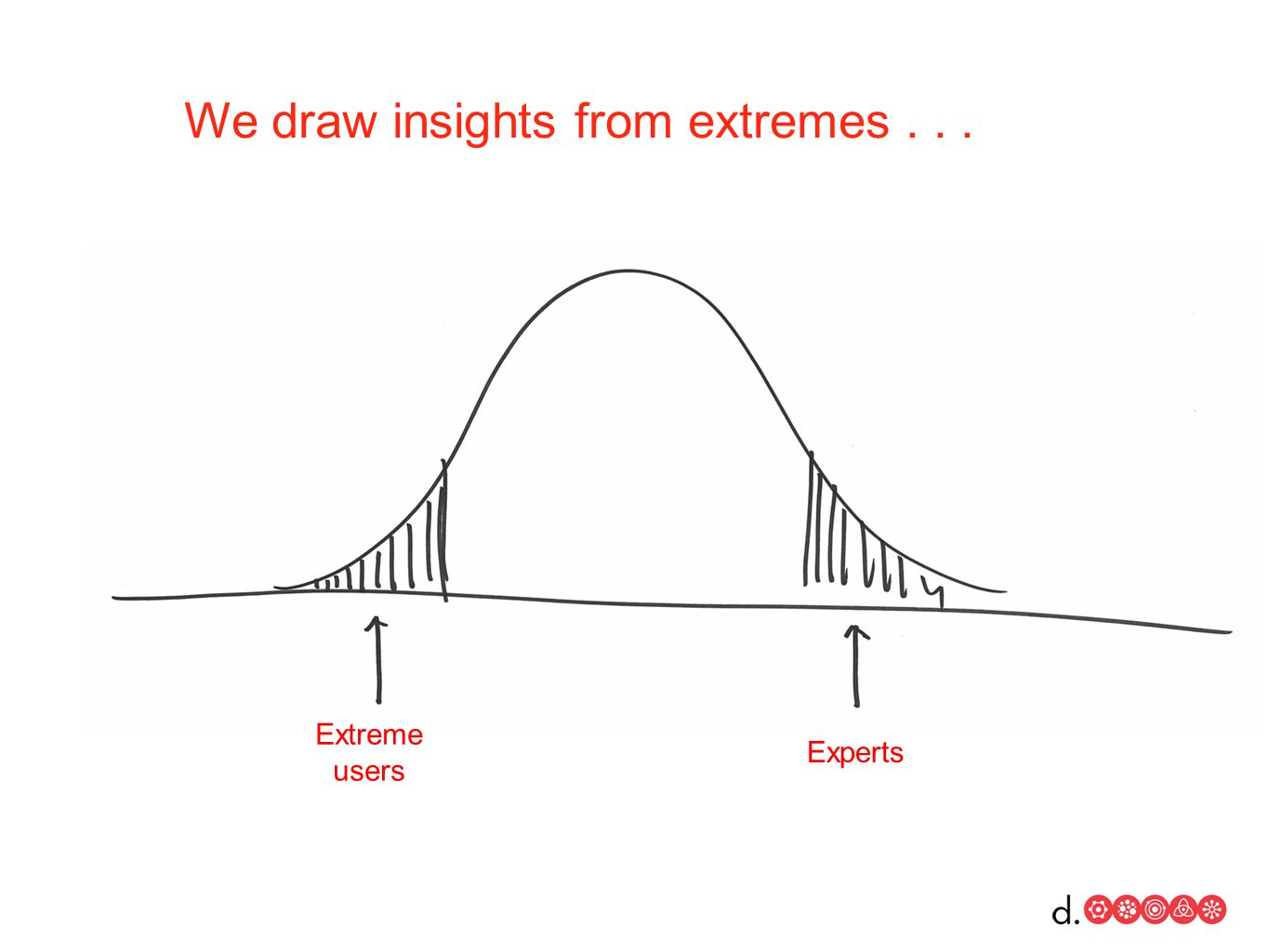 Extreme users Experts We draw insights from extremes...