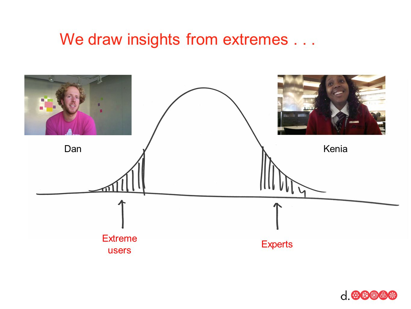 Extreme users Experts DanKenia We draw insights from extremes...