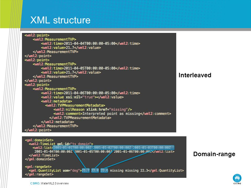XML structure CSIRO. WaterML2.0 overview Interleaved Domain-range