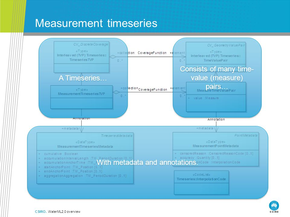 Measurement timeseries CSIRO.