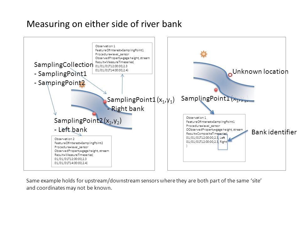 SamplingPoint1 (x 1,y 1 ) - Right bank SamplingPoint2 (x 2,y 2 ) - Left bank SamplingCollection - SamplingPoint1 - SampingPoint2 SamplingPoint1 (x 1,y 1 ) Observation 1 FeatureOfInterest=SamplingPoint1 Procedure=level_sensor OObservedProperty=gage height, stream Result=CompositeTimeseries( 01/01/01T12:00:00,2.3, Left 01/01/01T12:00:00,2.3, Right ) Bank identifier Unknown location Observation 2 FeatureOfInterest=SamplingPoint2 Procedure=level_sensor ObservedProperty=gage height, stream Result=MeasureTimeseries( 01/01/01T12:00:00,2.3 01/01/01T14:00:00,2.4) Observation 1 FeatureOfInterest=SamplingPoint1 Procedure=level_sensor ObservedProperty=gage height, stream Result=MeasureTimeseries( 01/01/01T12:00:00,2.3 01/01/01T14:00:00,2.4) Same example holds for upstream/downstream sensors where they are both part of the same 'site' and coordinates may not be known.