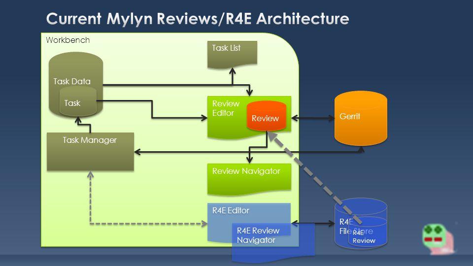 Workbench Review Editor Review Editor Review Navigator Task List Task Manager Task Data Task Review Gerrit ? R4E Editor R4E File Store R4E File Store
