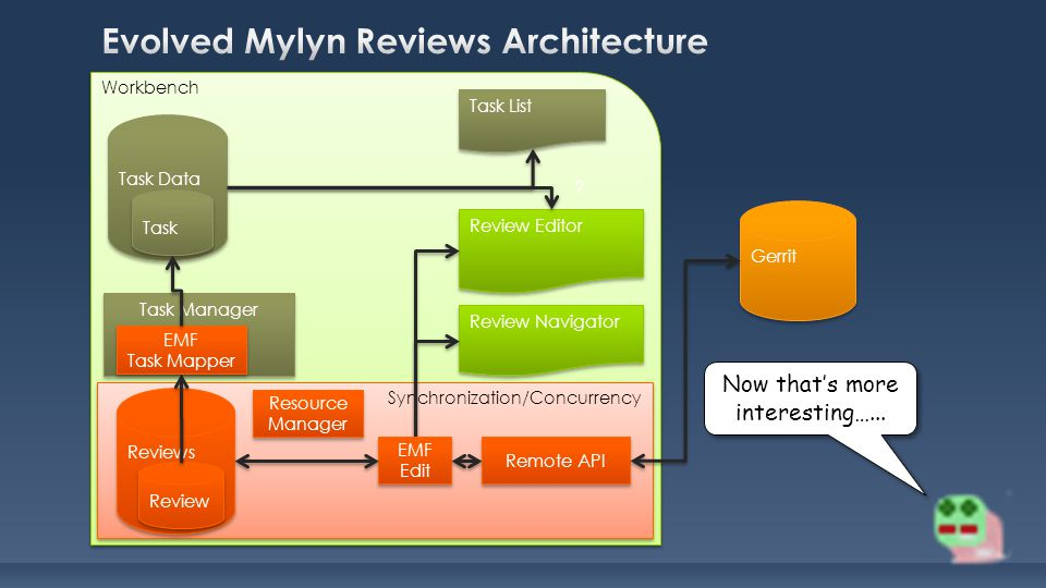 Workbench Synchronization/Concurrency Review Editor Review Navigator Task List Task Manager Task Data Task Reviews Review Remote API EMF Task Mapper E