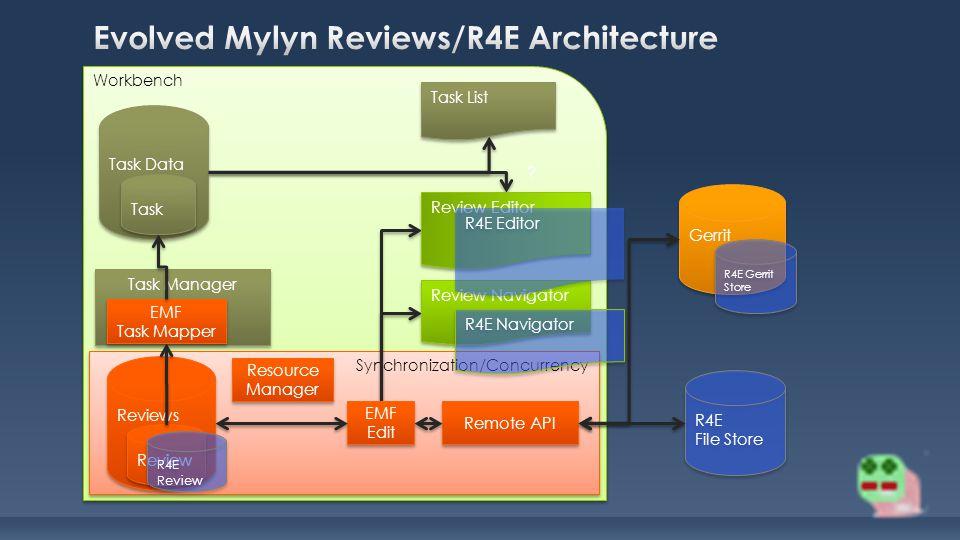 Workbench Synchronization/Concurrency Task List Task Manager Task Data Task Reviews Review Remote API EMF Task Mapper EMF Task Mapper EMF Edit EMF Edit Gerrit .
