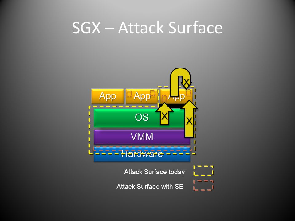 SGX – Attack Surface Proxy HardwareHardware VMMVMM OSOS AppAppAppAppAppApp XX XX Attack Surface today X X Attack Surface with SE