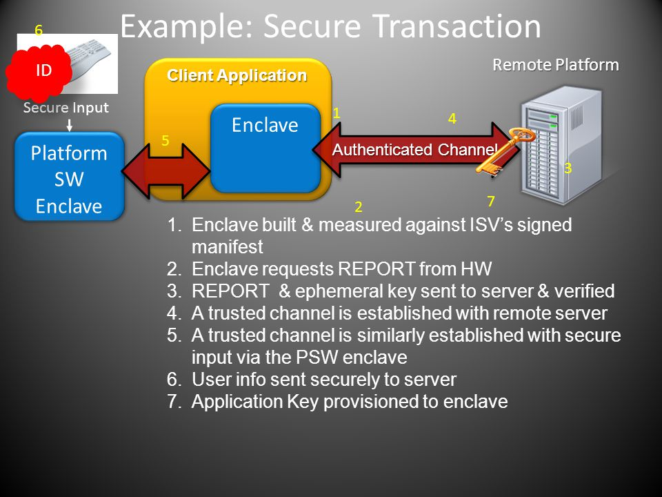 Example: Secure Transaction Remote Platform Client Application Enclave Authenticated Channel 1.Enclave built & measured against ISV's signed manifest 2.Enclave requests REPORT from HW 3.REPORT & ephemeral key sent to server & verified 4.A trusted channel is established with remote server 5.A trusted channel is similarly established with secure input via the PSW enclave 6.User info sent securely to server 7.Application Key provisioned to enclave Platform SW Enclave Secure Input ID 1 2 3 4 5 6 7