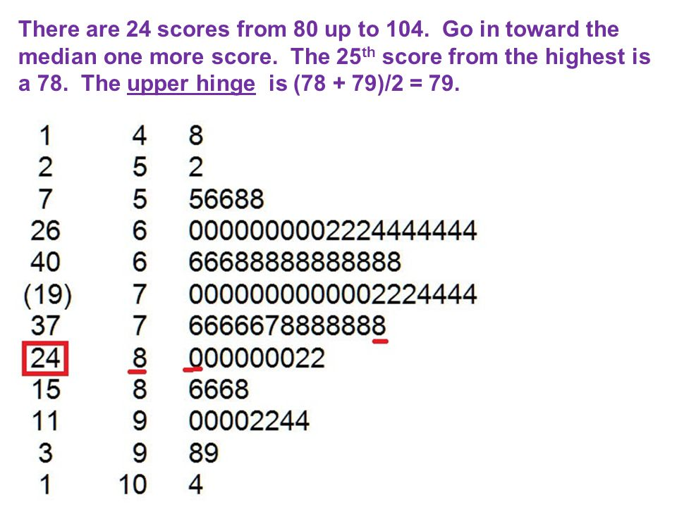 There are 24 scores from 80 up to 104. Go in toward the median one more score.
