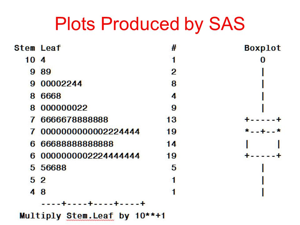 Plots Produced by SAS