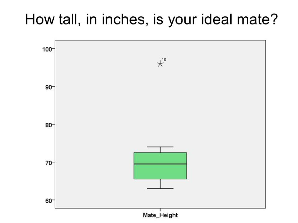 How tall, in inches, is your ideal mate?
