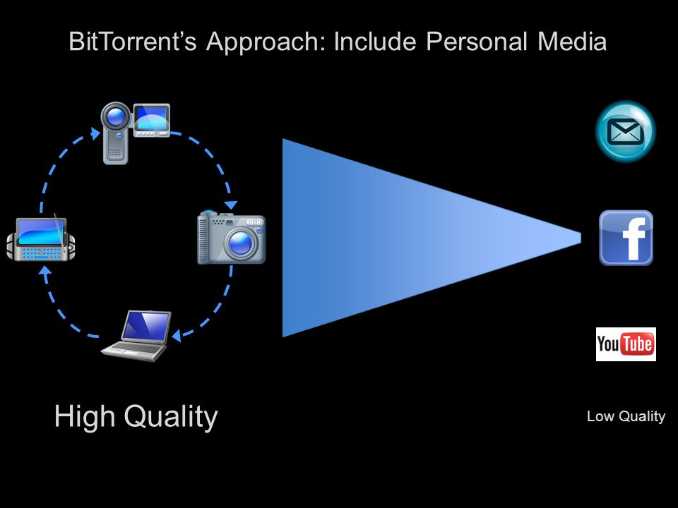8 BitTorrent's Approach: Include Personal Media High Quality Low Quality