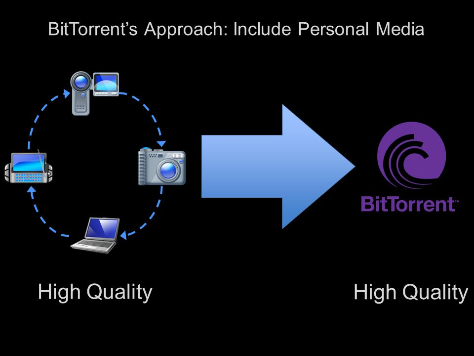 10 BitTorrent's Approach: Include Personal Media o Quality o Unlimited size and number of files o Social o Real-time commenting + social network integration o Fast o Peer-computing accelerated delivery o Private o Controlled delivery to known parties o Personal TV o Viewable on any BitTorrent Certified device