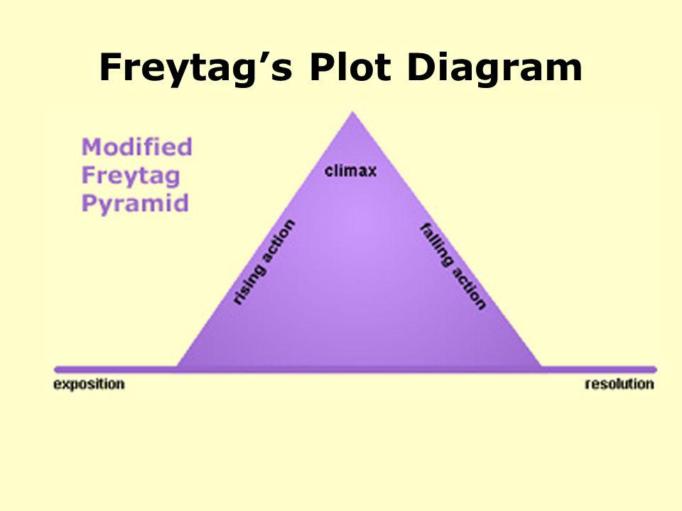 Freytag's Plot Diagram