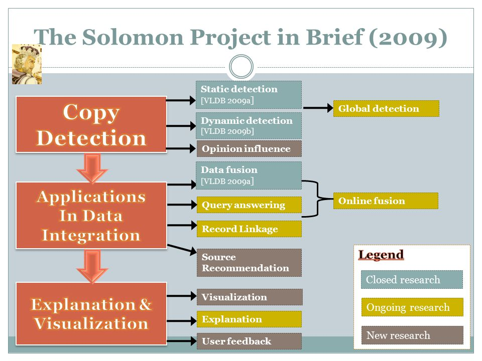 The Solomon Project in Brief (2009) Static detection [VLDB 2009a ] Dynamic detection [VLDB 2009b] Record Linkage Query answering Source Recommendation Ongoing research New research Closed research Data fusion [VLDB 2009a ] Global detection Online fusion User feedback Explanation Visualization Opinion influence