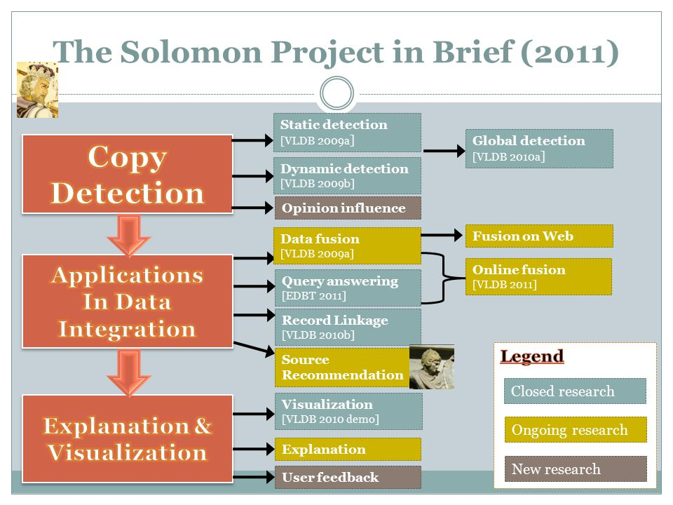 The Solomon Project in Brief (2011) Static detection [VLDB 2009a ] Dynamic detection [VLDB 2009b] Record Linkage [VLDB 2010b] Query answering [EDBT 2011] Source Recommendation Ongoing research New research Closed research Data fusion [VLDB 2009a] Global detection [VLDB 2010a ] Online fusion [VLDB 2011] Fusion on Web User feedback Explanation Visualization [VLDB 2010 demo] Opinion influence