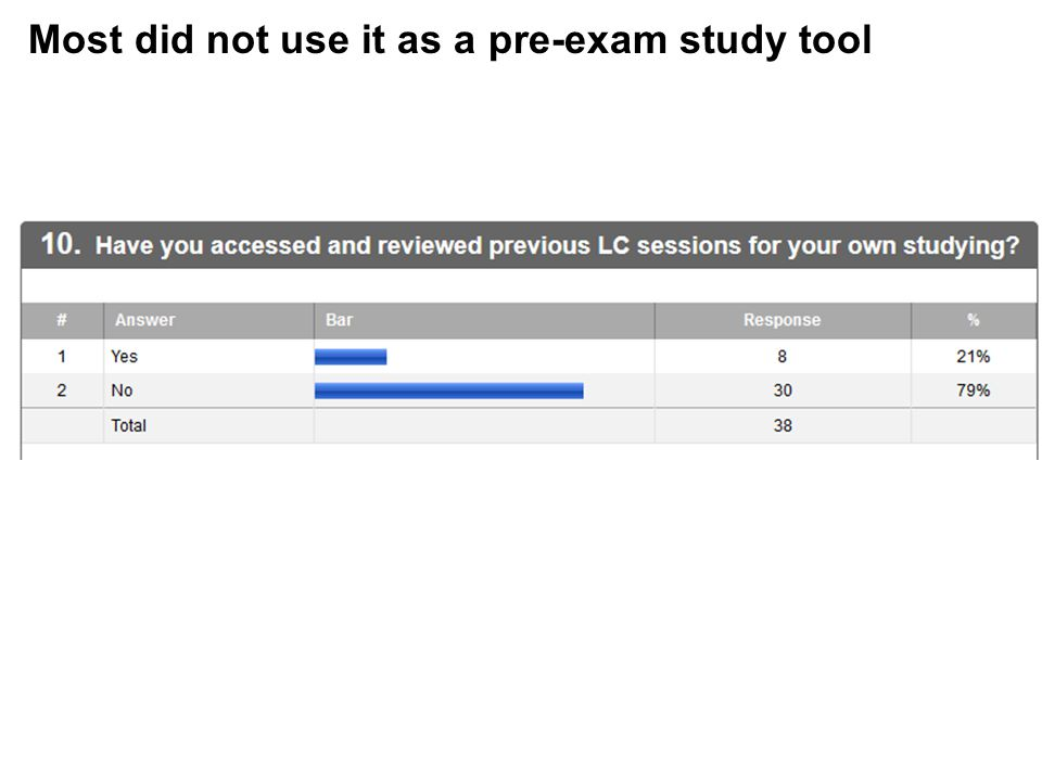 Most did not use it as a pre-exam study tool