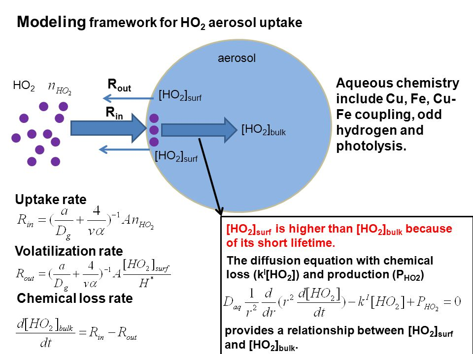 Modeling framework for HO 2 aerosol uptake HO 2 aerosol [HO 2 ] surf R in [HO 2 ] surf [HO 2 ] bulk R out [HO 2 ] surf is higher than [HO 2 ] bulk because of its short lifetime.