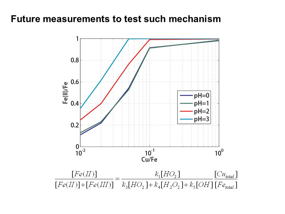 Future measurements to test such mechanism