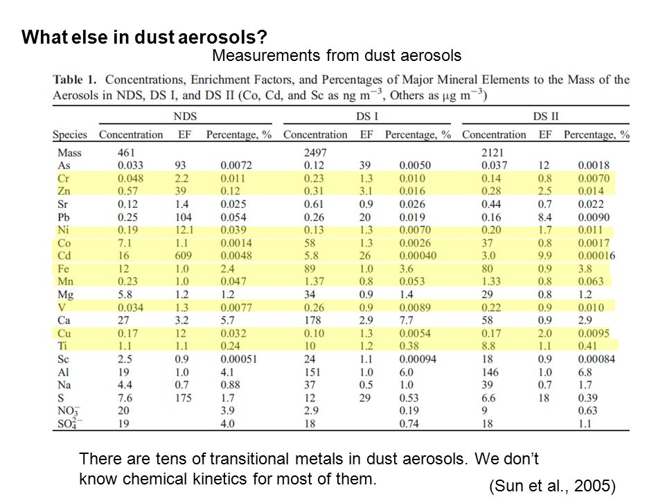 What else in dust aerosols.