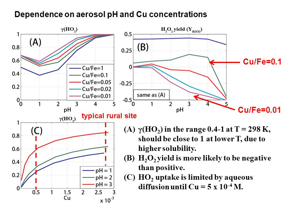 Dependence on aerosol pH and Cu concentrations (A)γ(HO 2 ) in the range 0.4-1 at T = 298 K, should be close to 1 at lower T, due to higher solubility.
