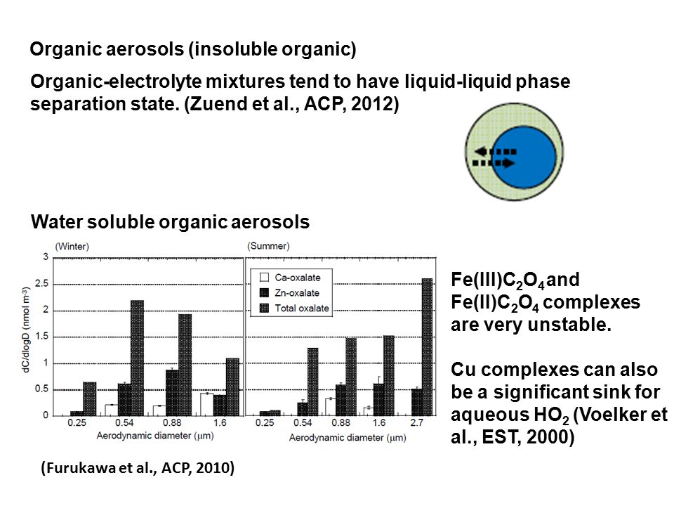 Organic aerosols (insoluble organic) Organic-electrolyte mixtures tend to have liquid-liquid phase separation state.