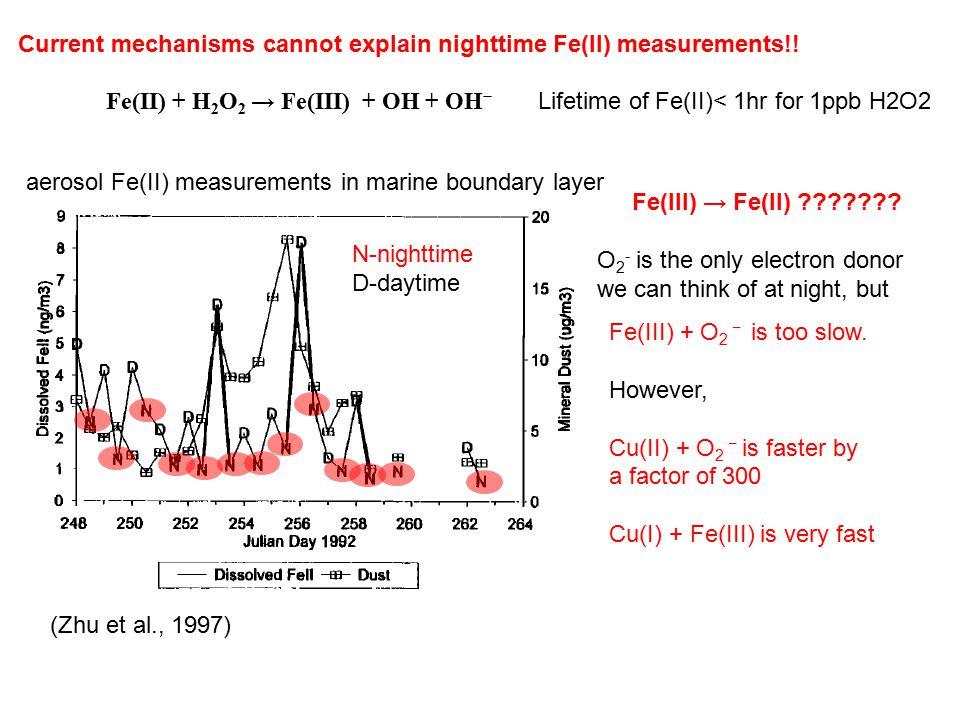 Fe(II) + H 2 O 2 → Fe(III) + OH + OH − Lifetime of Fe(II)< 1hr for 1ppb H2O2 (Zhu et al., 1997) N-nighttime D-daytime Current mechanisms cannot explain nighttime Fe(II) measurements!.