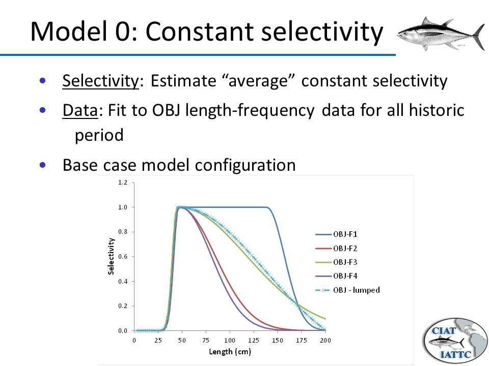 Model 0: Constant selectivity Selectivity: Estimate average constant selectivity Data: Fit to OBJ length-frequency data for all historic period Base case model configuration