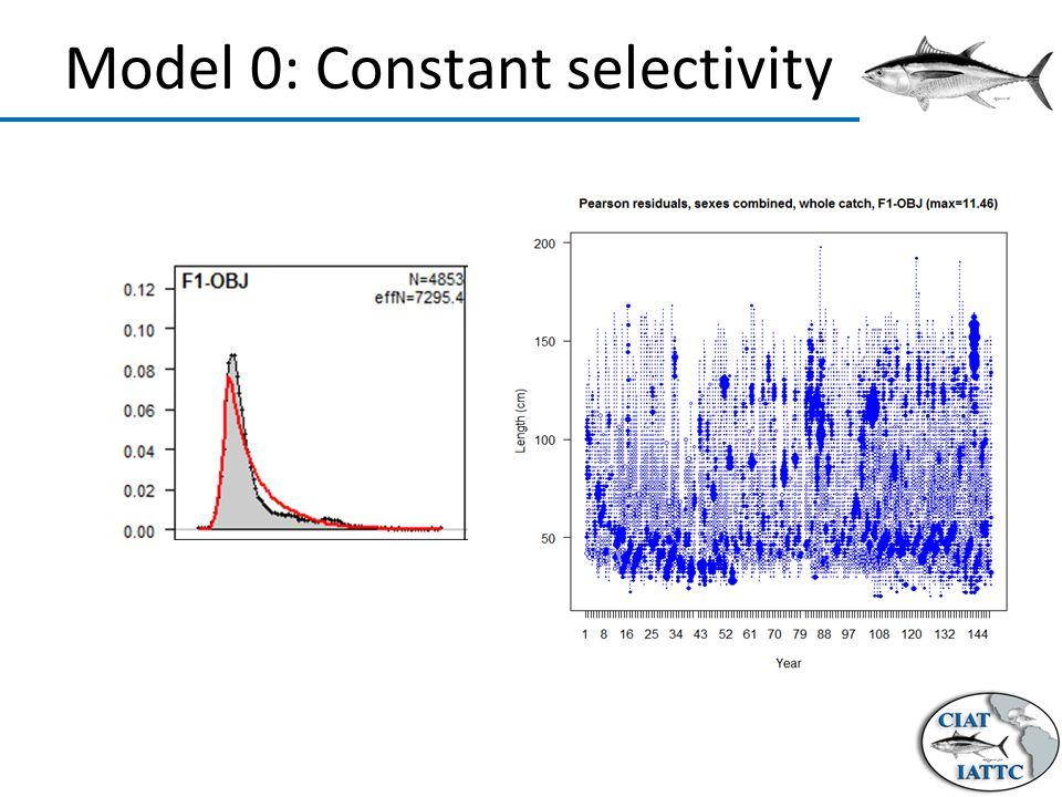 Model 0: Constant selectivity