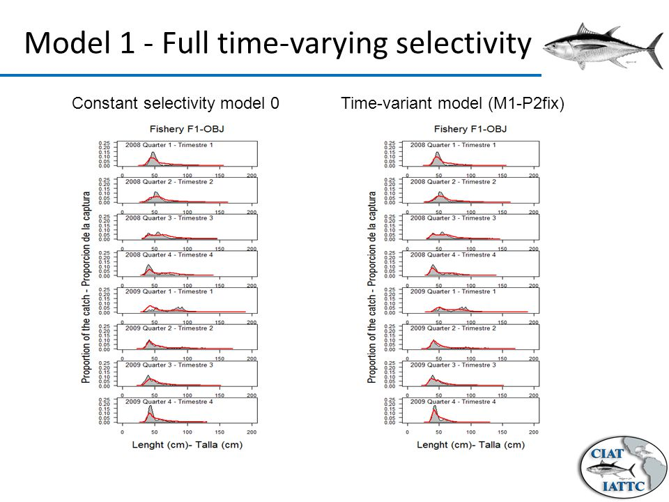 Constant selectivity model 0 Time-variant model (M1-P2fix) Model 1 - Full time-varying selectivity