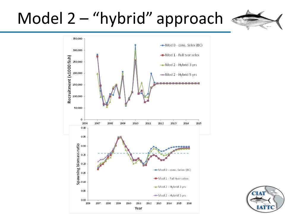 Model 2 – hybrid approach