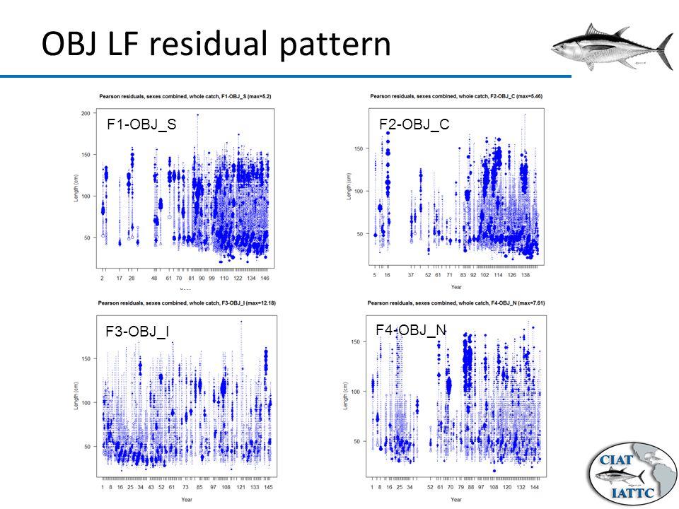 OBJ LF residual pattern F1-OBJ_SF2-OBJ_C F3-OBJ_I F4-OBJ_N