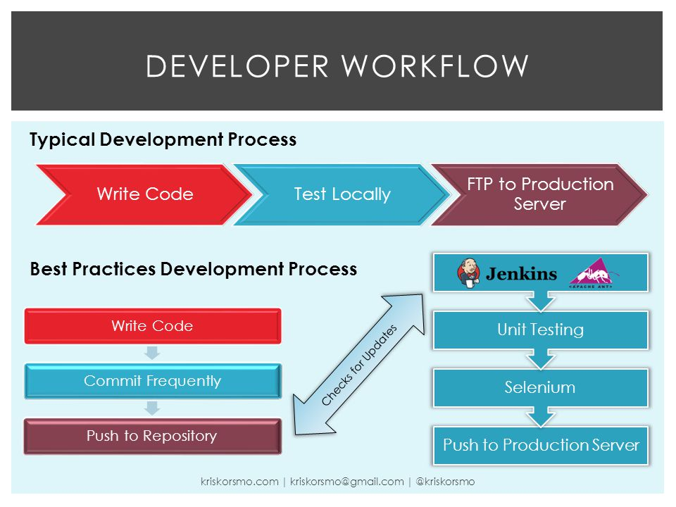 DEVELOPER WORKFLOW Typical Development Process Best Practices Development Process kriskorsmo.com | kriskorsmo@gmail.com | @kriskorsmo Write CodeTest Locally FTP to Production Server Write CodeCommit FrequentlyPush to Repository Checks for Updates