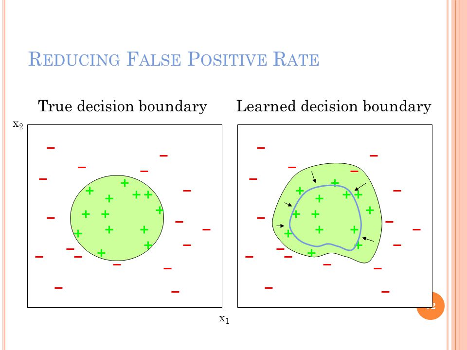 R EDUCING F ALSE P OSITIVE R ATE 12 x1x1 x2x2 True decision boundaryLearned decision boundary