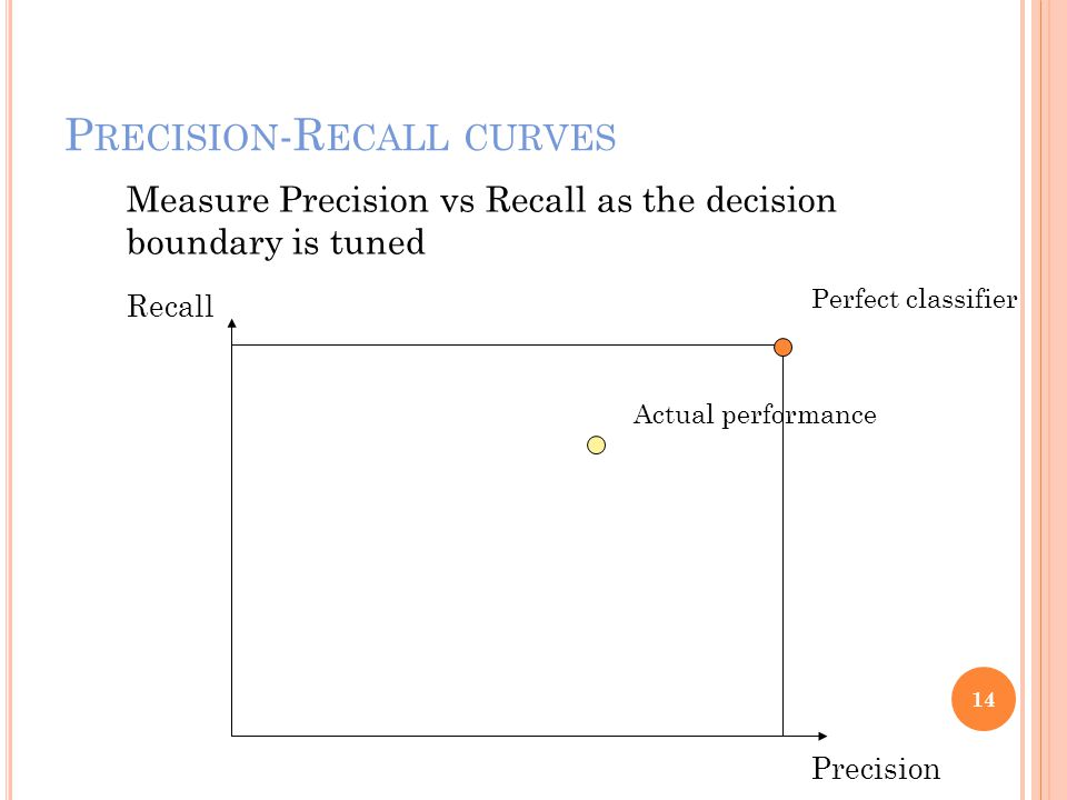 P RECISION -R ECALL CURVES 14 Precision Recall Measure Precision vs Recall as the decision boundary is tuned Perfect classifier Actual performance