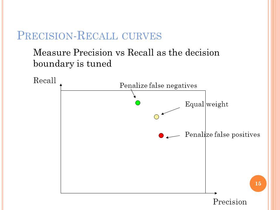 P RECISION -R ECALL CURVES 15 Precision Recall Measure Precision vs Recall as the decision boundary is tuned Penalize false negatives Penalize false p
