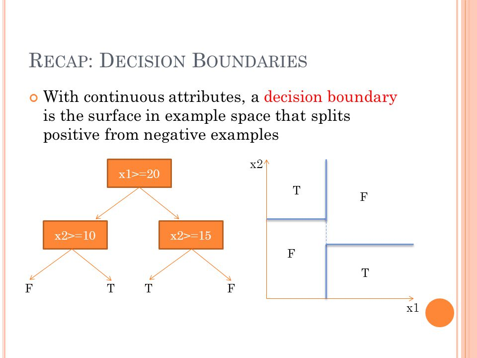 R ECAP : D ECISION B OUNDARIES With continuous attributes, a decision boundary is the surface in example space that splits positive from negative exam