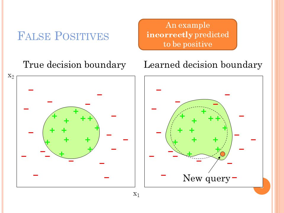 F ALSE P OSITIVES 8 x1x1 x2x2 New query An example incorrectly predicted to be positive True decision boundaryLearned decision boundary