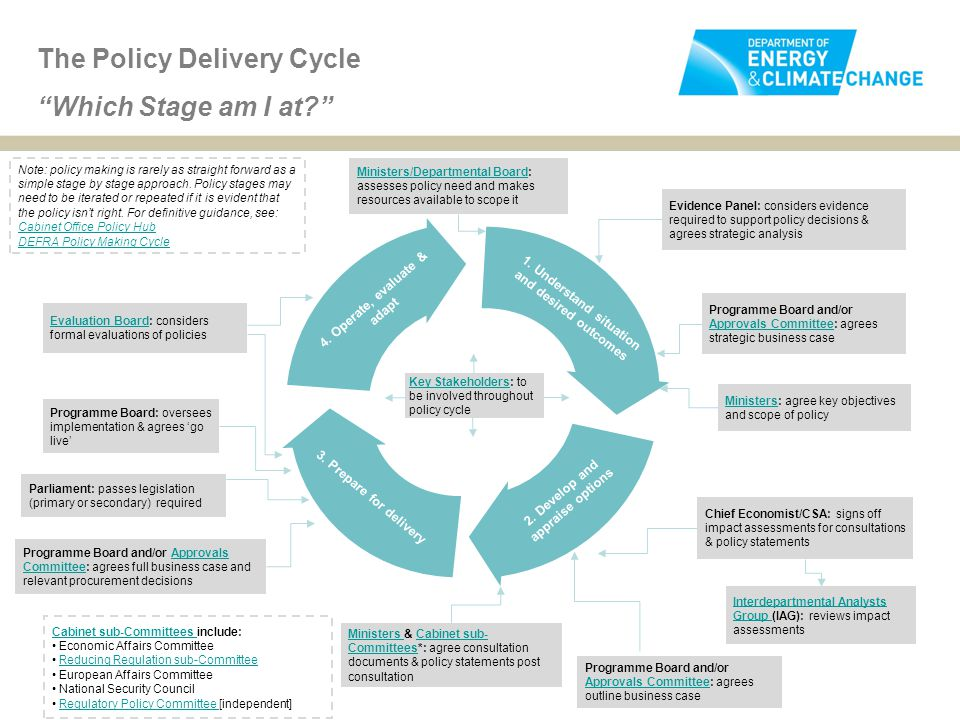 """The Policy Delivery Cycle """"Which Stage am I at?"""" 1. Understand situation and desired outcomes 4. Operate, evaluate & adapt 3. Prepare for delivery 2."""