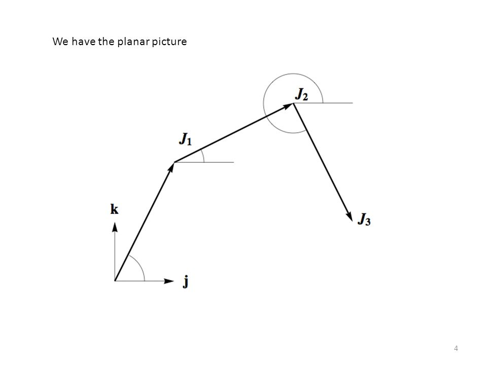 We have the planar picture 4