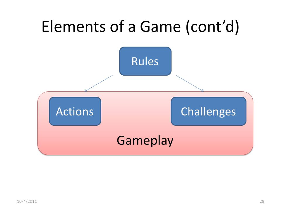 Gameplay Elements of a Game (cont'd) Rules ActionsChallenges 10/4/201129