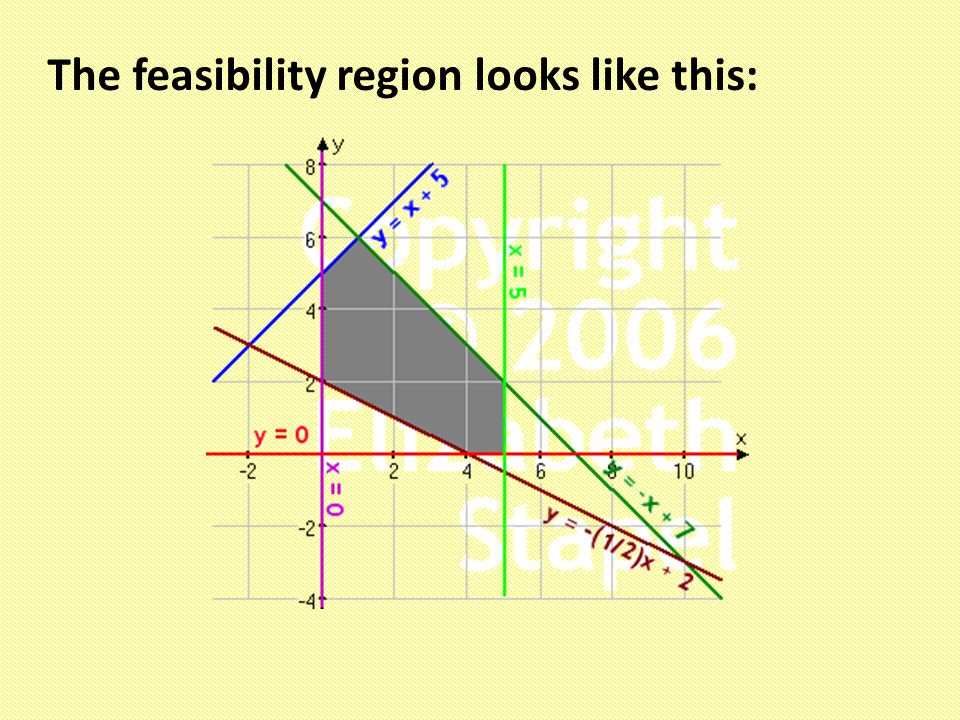 The feasibility region looks like this: