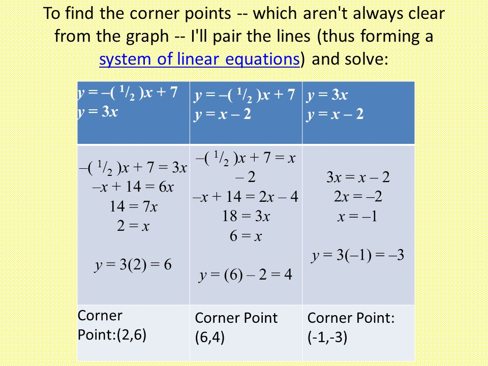 To find the corner points -- which aren t always clear from the graph -- I ll pair the lines (thus forming a system of linear equations) and solve: system of linear equations y = –( 1 / 2 )x + 7 y = 3x y = –( 1 / 2 )x + 7 y = x – 2 y = 3x y = x – 2 –( 1 / 2 )x + 7 = 3x –x + 14 = 6x 14 = 7x 2 = x y = 3(2) = 6 –( 1 / 2 )x + 7 = x – 2 –x + 14 = 2x – 4 18 = 3x 6 = x y = (6) – 2 = 4 3x = x – 2 2x = –2 x = –1 y = 3(–1) = –3 Corner Point:(2,6) Corner Point (6,4) Corner Point: (-1,-3)