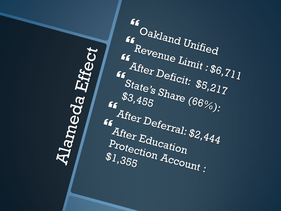 Alameda Effect  Oakland Unified  Revenue Limit : $6,711  After Deficit: $5,217  State's Share (66%): $3,455  After Deferral: $2,444  After Education Protection Account : $1,355