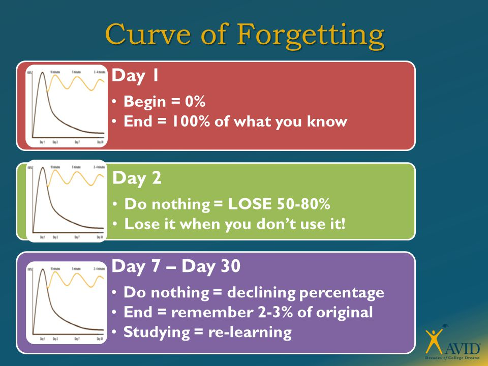 Curve of Forgetting Day 1 Begin = 0% End = 100% of what you know Day 2 Do nothing = LOSE 50-80% Lose it when you don't use it.