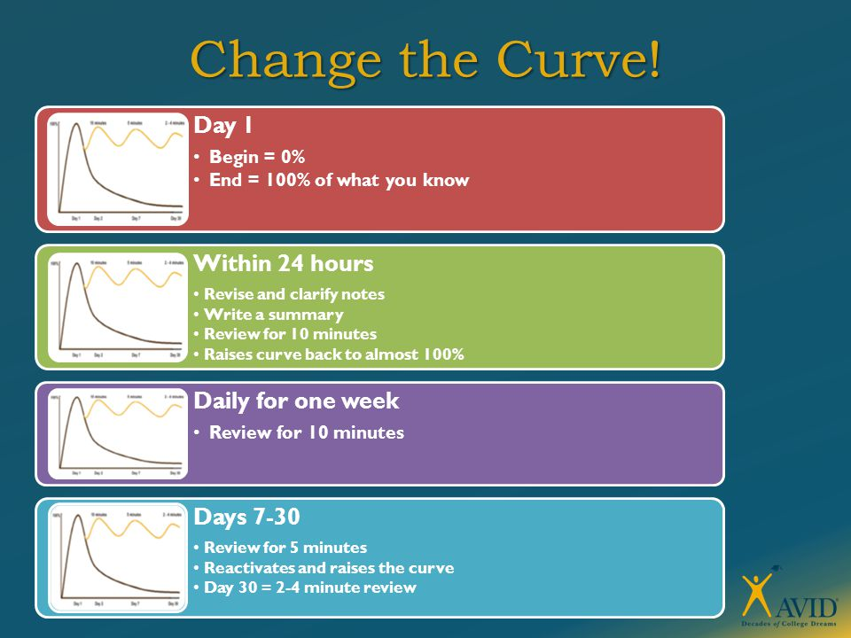 Change the Curve! Day 1 Begin = 0% End = 100% of what you know Within 24 hours Revise and clarify notes Write a summary Review for 10 minutes Raises c