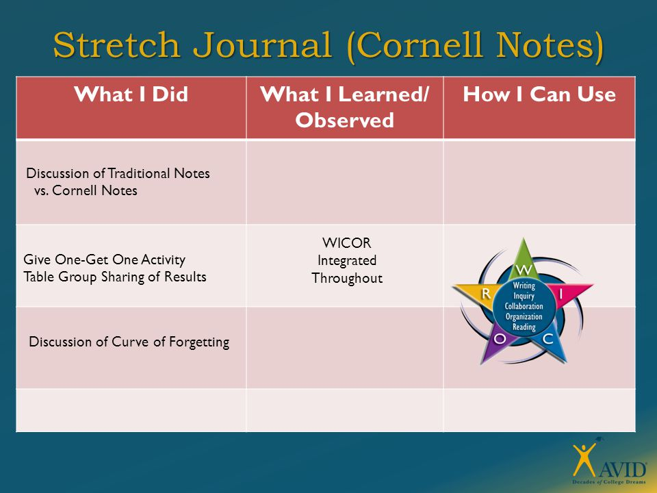 Stretch Journal (Cornell Notes) What I DidWhat I Learned/ Observed How I Can Use Give One-Get One Activity Table Group Sharing of Results WICOR Integr
